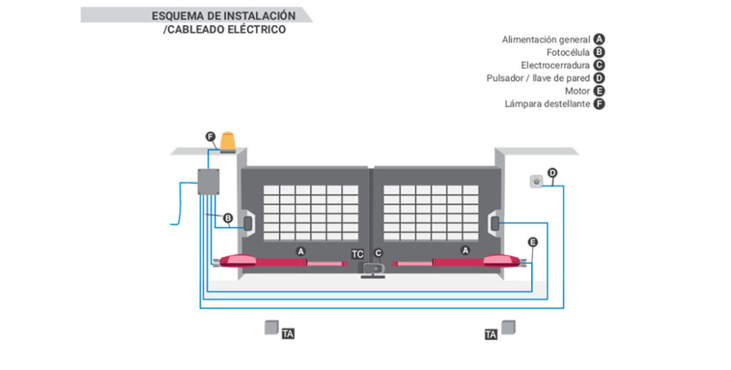 Diagrama de Instalación de Abre Puertas Automáticas KAIROS ERREKA by SAGSA Doors and Gates